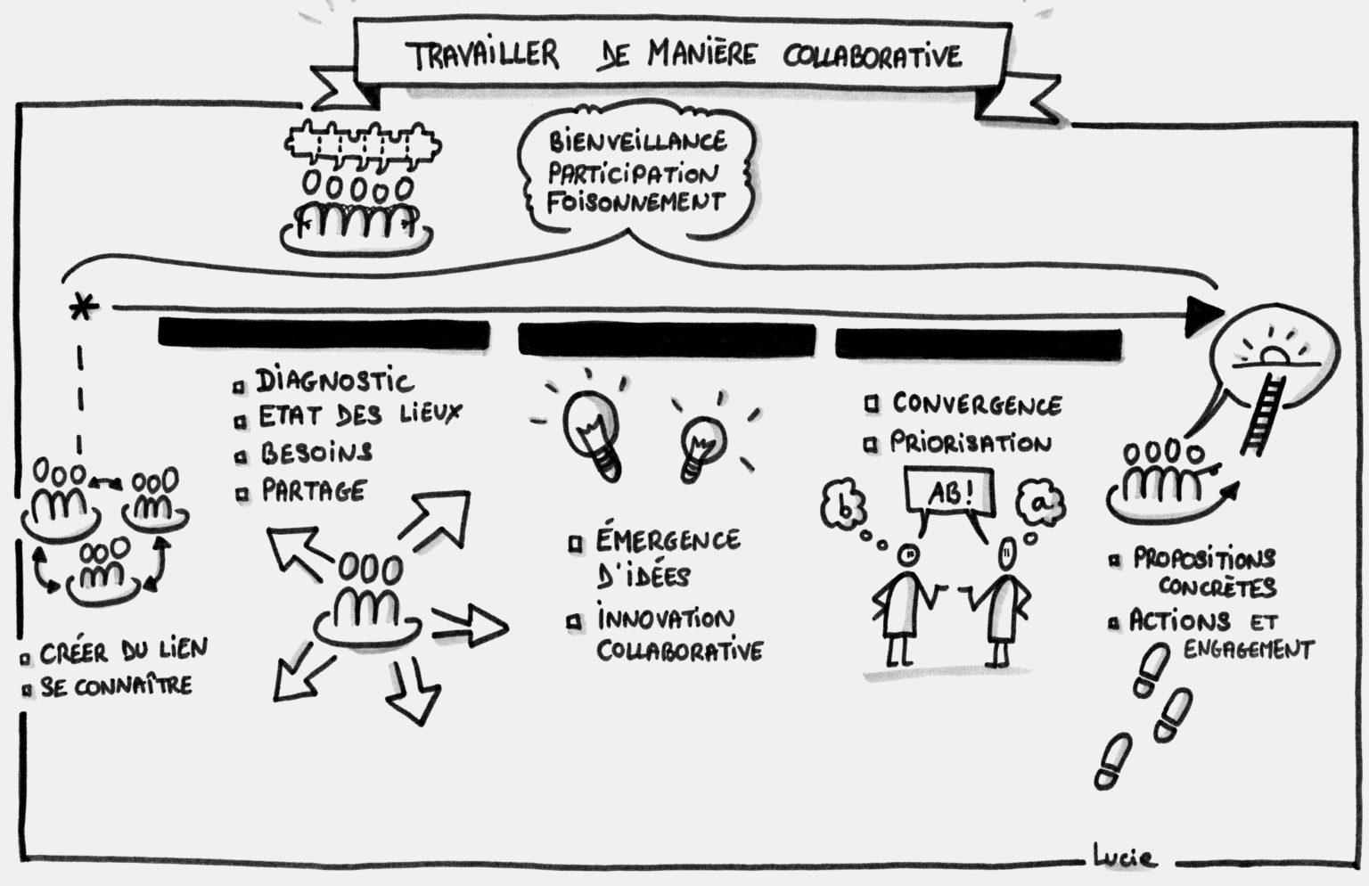 Process travail collaboratif